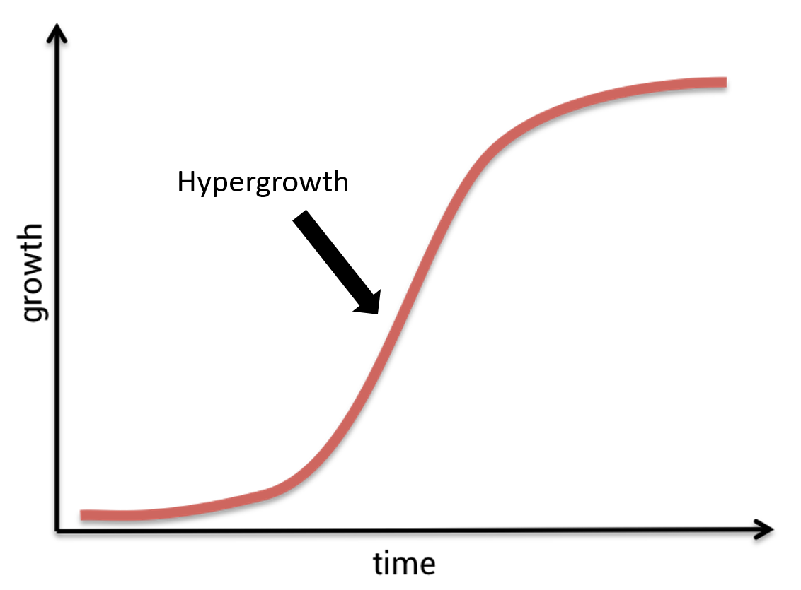 Image showing what Hypergrowth is
