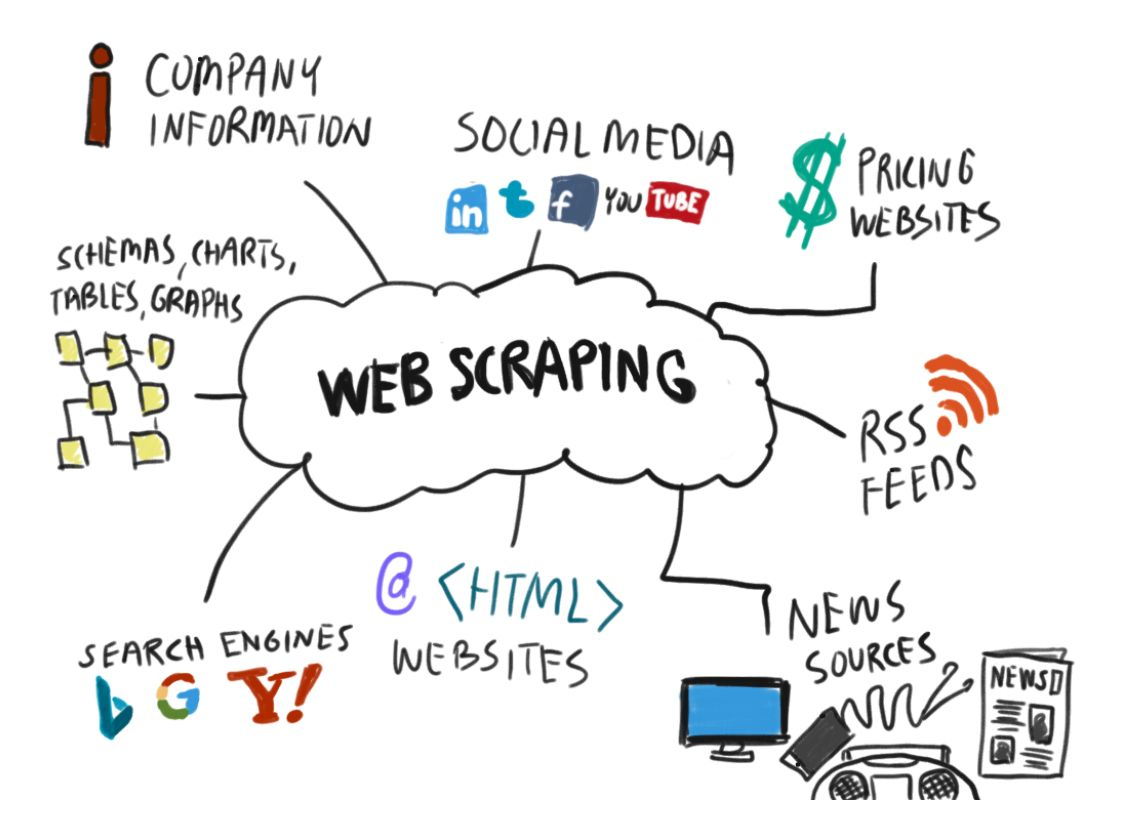 What is the difference between web scraping and crawling?