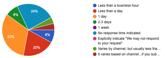 Survey results of response time by design system team. 60% of teams respond in a day or less.