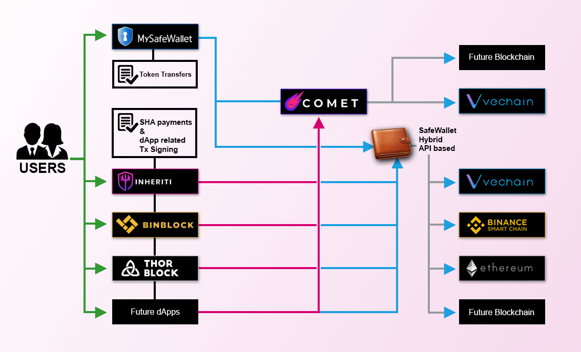 Safe Haven's SafeWallet Set to Become An Important Ecosystem Solution