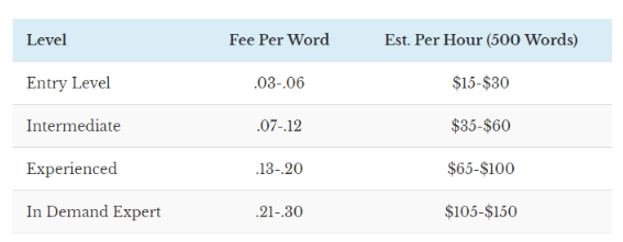 A Comprehensive Guide to Setting Your Copywriting Fees