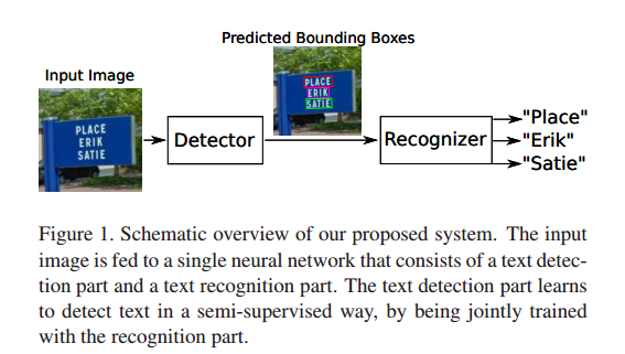 STN-OCR: A single Neural Network for Text Detection and Text