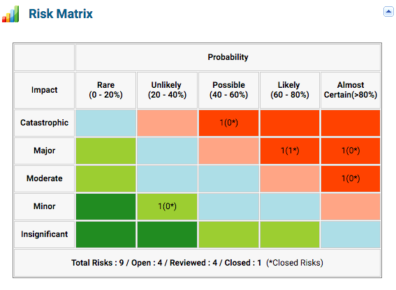Project Risks Heatmap - KPI for Project Manager