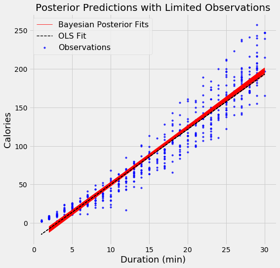 Introduction to Bayesian Linear Regression - Towards Data