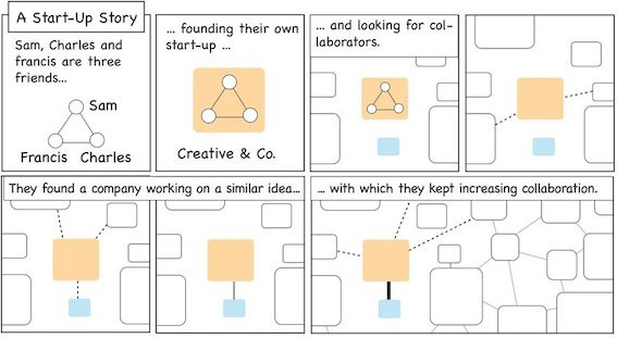 An example of data-comics by Bach et al.