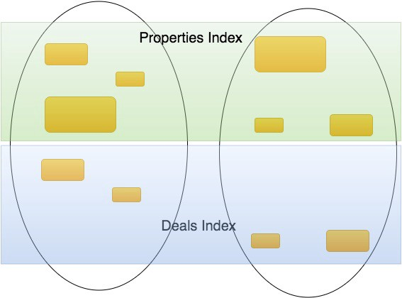 Elasticsearch Architectural Overview - Building VTS