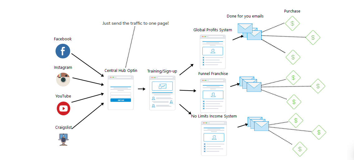 A Biased View of Done For You Funnels