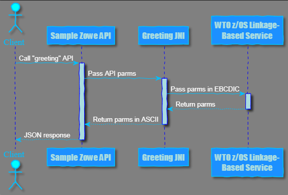 How to Call Native z/OS Services from the Zowe Sample REST API