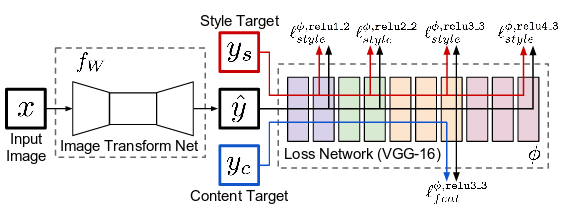 Pytorch Implementation of Perceptual Losses for Real-Time Style Transfer