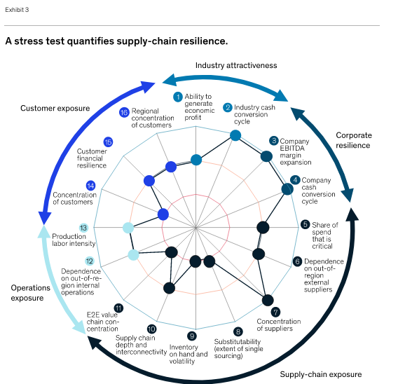 Stress Test Supply chain exposure from Mckinsey Global Institute