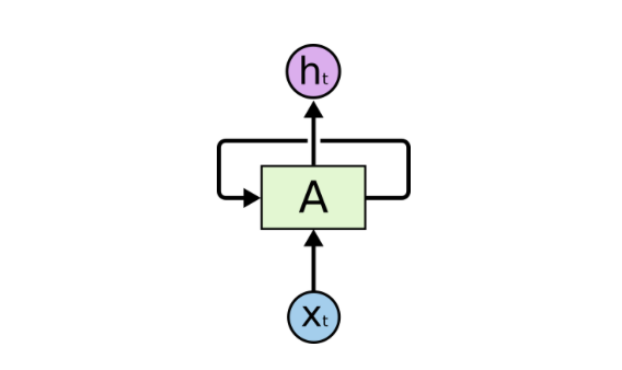 Recurrent Neural Networks for Beginners - Camron Godbout - Medium
