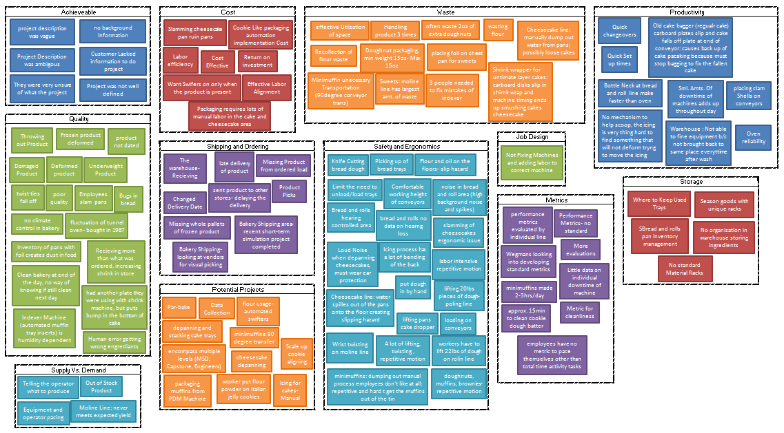 The Affinity Diagram For Ux Purposes