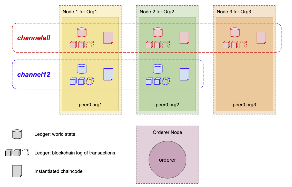 Demo of Three-Node Two-Channel Setup in Hyperledger Fabric