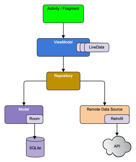 The basic Google MVVM Architecture Diagram