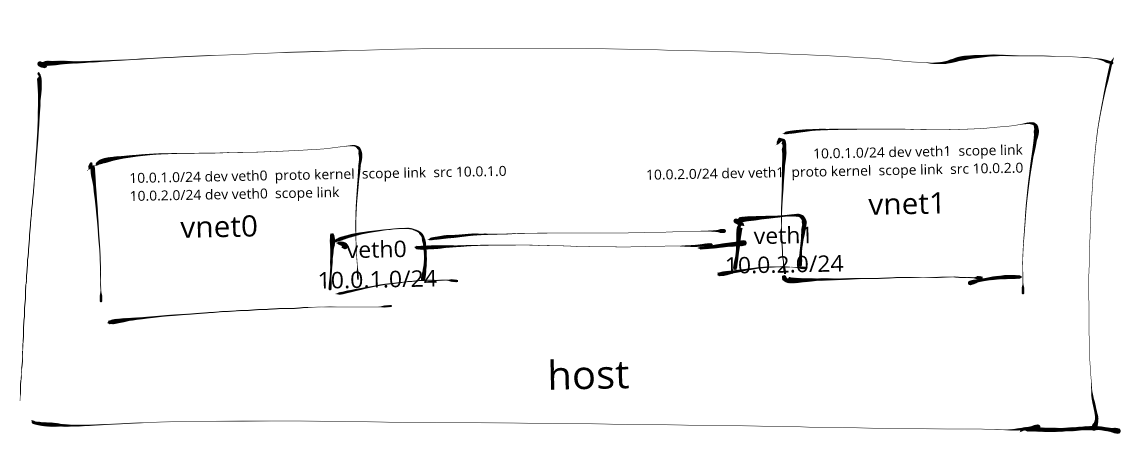 Create Your Own Network Namespace