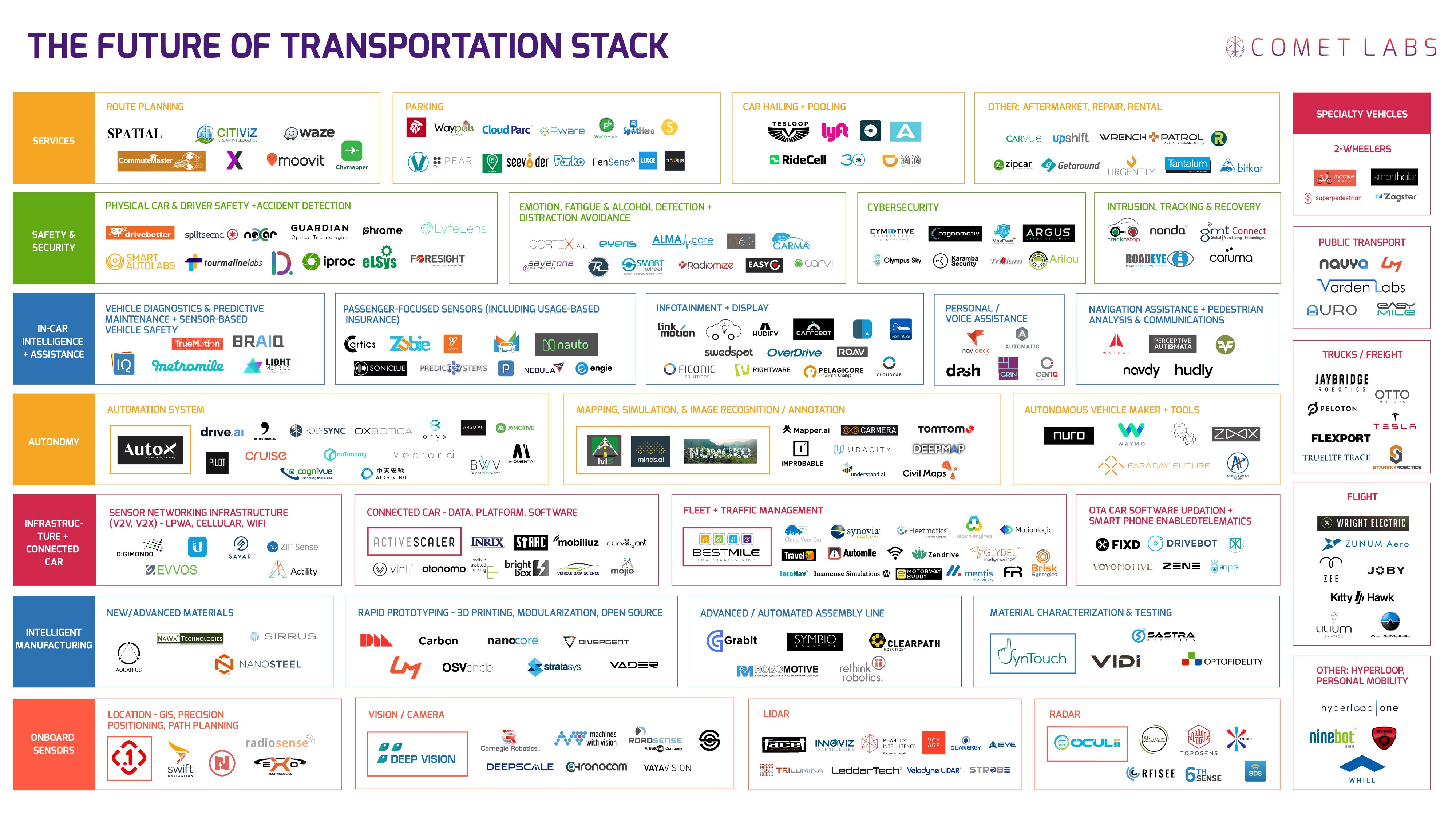 263 Self Driving Car Startups To Watch Comet Labs