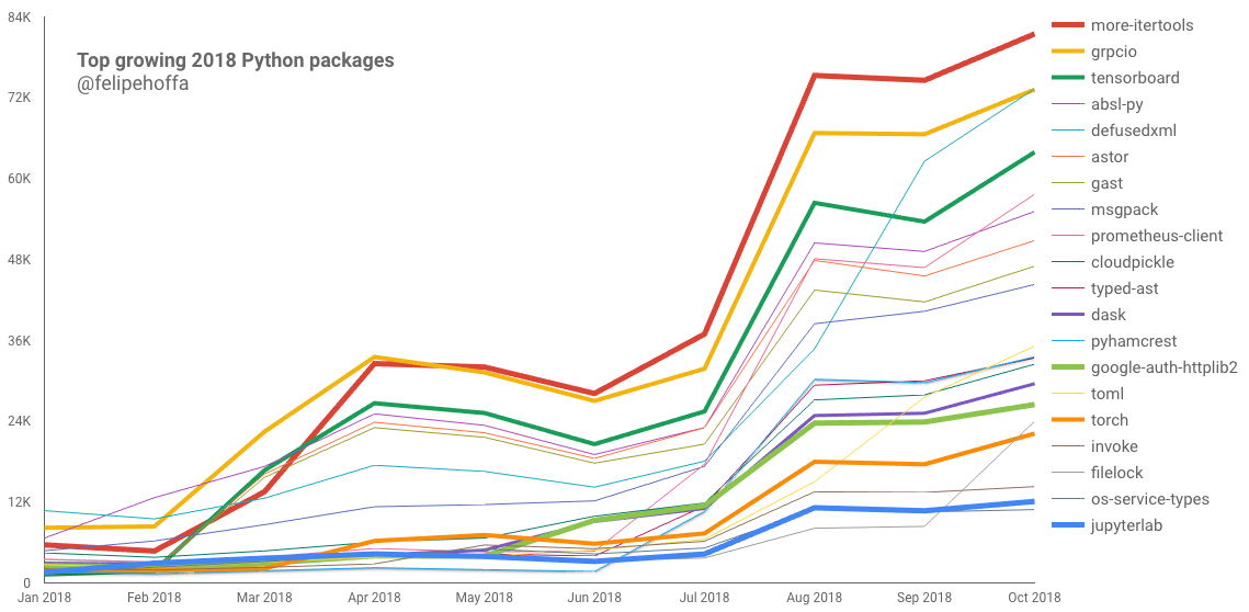 Python PyPI stats in BigQuery: Reclustered - Towards Data