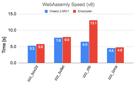 Cheerp 2.5rc1 performance comparison with Emscripten on Chrome