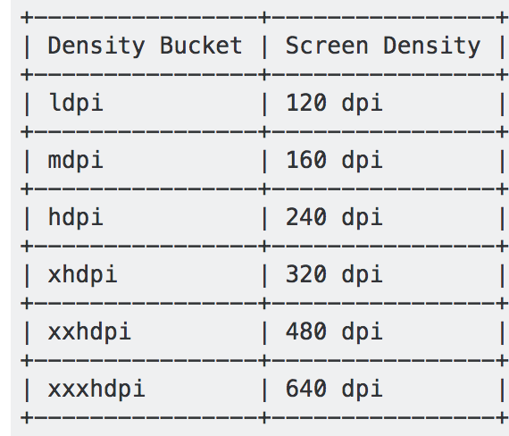 """Why UI designers are using """"dp"""" instead of """"pixel"""" as unit"""