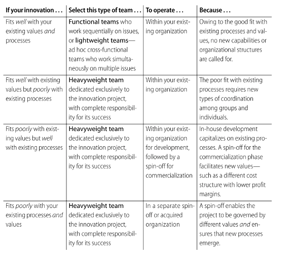 Figure 2: Selecting the right structure for your innovation