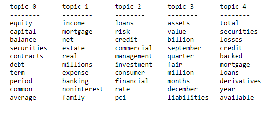 NLP For Topic Modeling Summarization Of Financial Documents