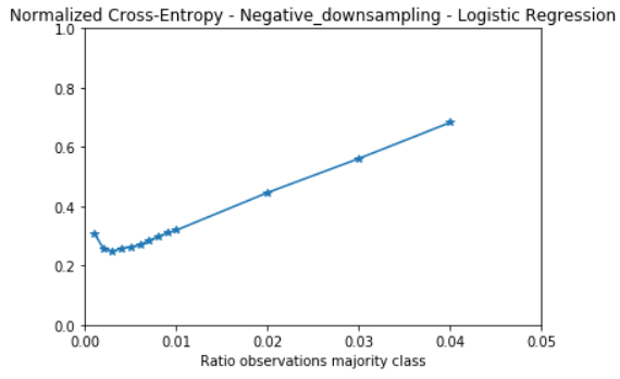 Dealing with Highly Imbalanced Classes in Classification