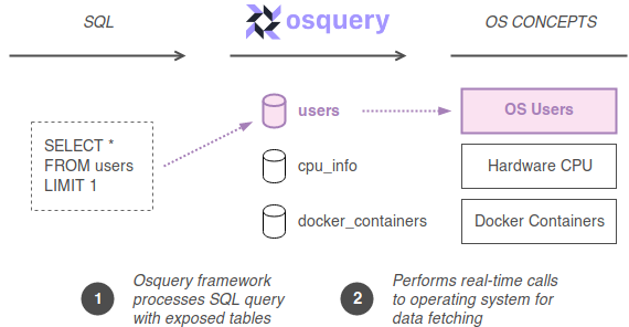 Auditing containers with osquery - ITNEXT