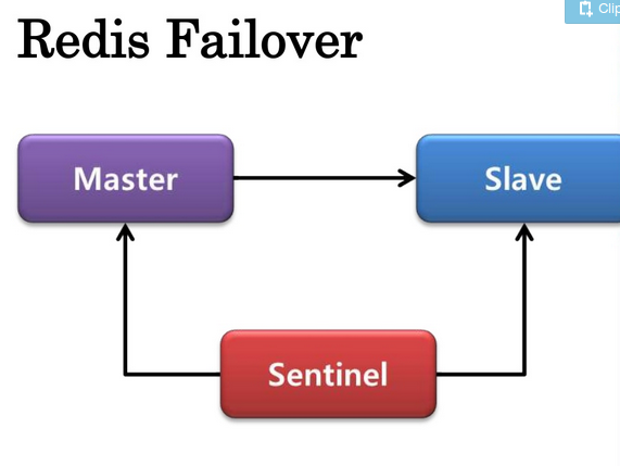 How We Built a Failover Architecture For a Taxi Service Part