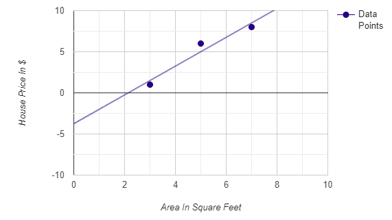 Figure 35: Area vs. house price on our scatter plot. | Calculating linear regression and linear best fit from scratch with Py