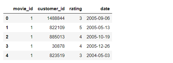 Figure 10: Netflix rating data. | recommendation system tutorial with Python using collaborative filtering—Netflix