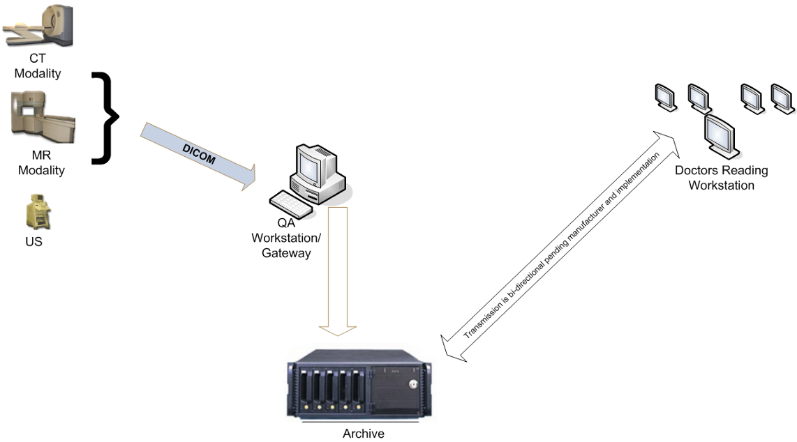 Picture Archiving and Communication System(PACS)