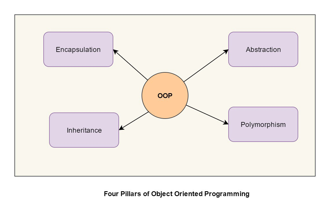 What are four basic principles of Object Oriented Programming?