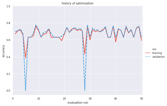 Identifying Duplicate Questions: A Machine Learning Case Study
