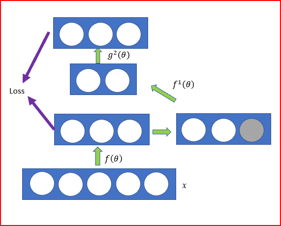 Deep Learning — Different Types of Autoencoders - Data Driven