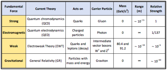 Characteristics of the four fundamental forces, including their relative strength (last column).