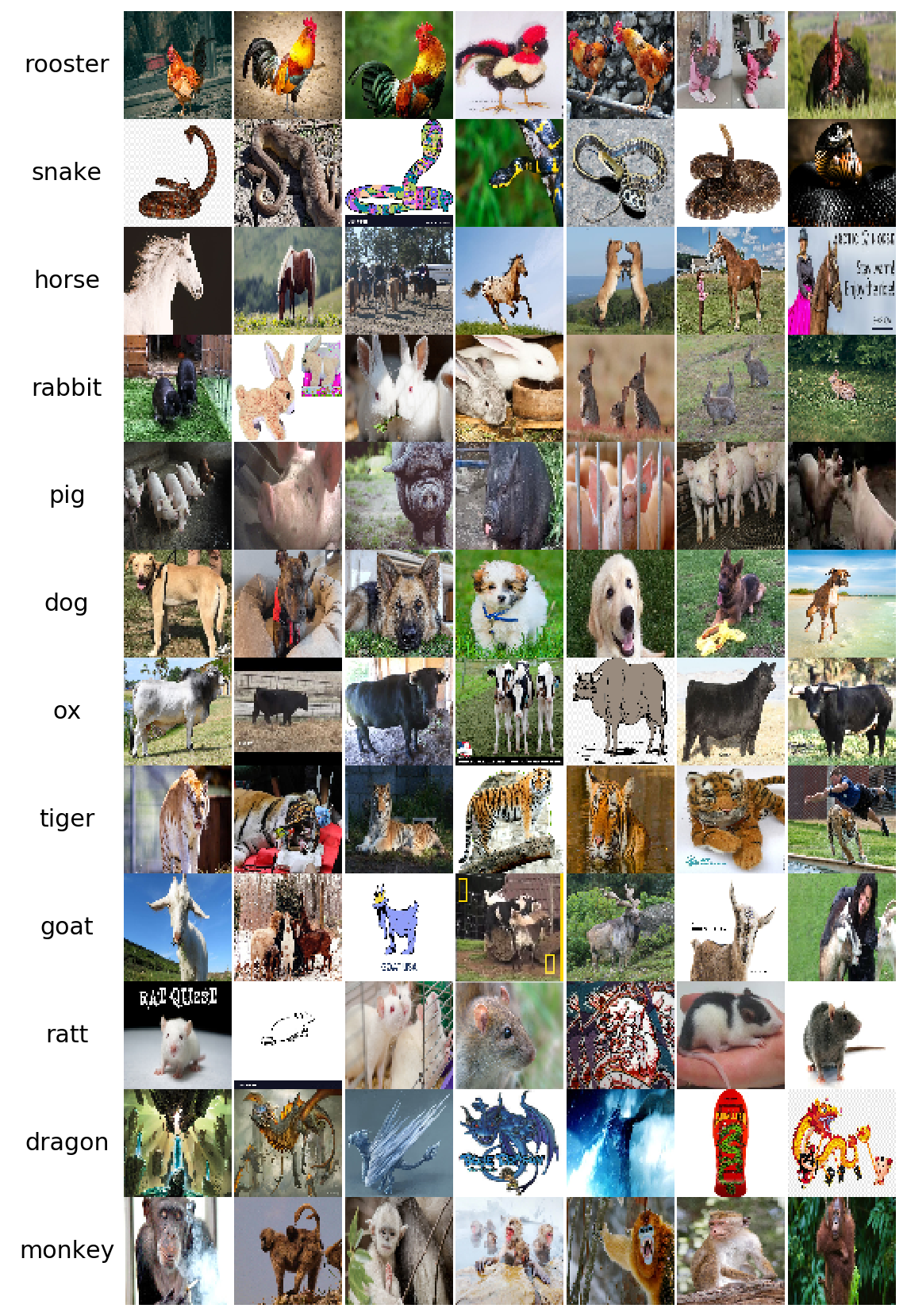 Chinese Zodiac Sign Classification Challenge With Pytorch By M Rake Linggar A Towards Data Science