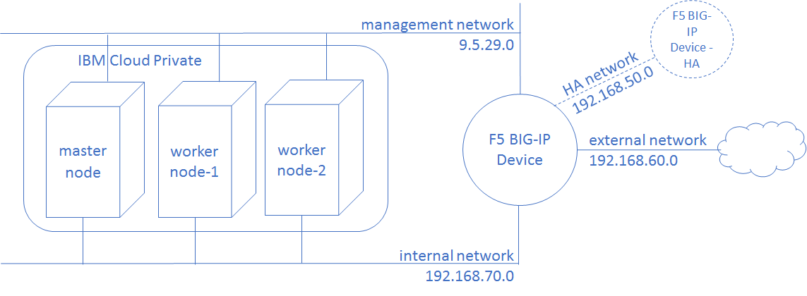Integrate IBM Cloud Private with F5 BIG-IP Controller for