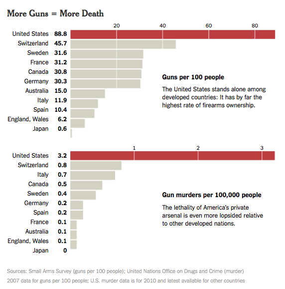 "Chart titled ""More Guns = More Death"" comparing rates of gun ownership and gun murders in various countries; the United States has by far the highest rates of both."