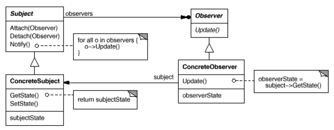 Easy patterns: Observer - ITNEXT