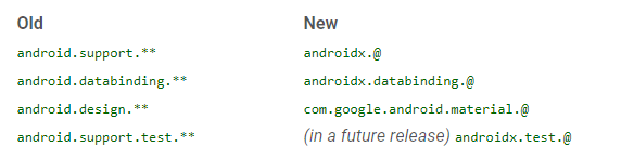 All About Android from Google I/O 18 - AndroidPub
