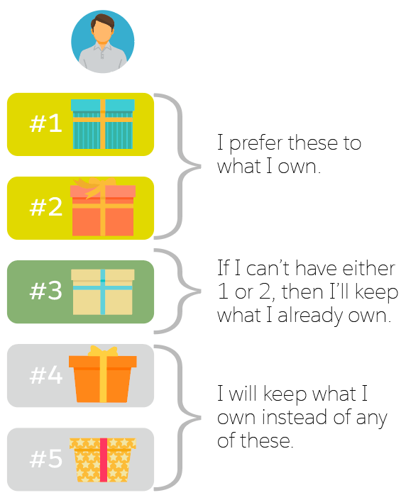 Graphic depicting a person with ordered preferences over items.