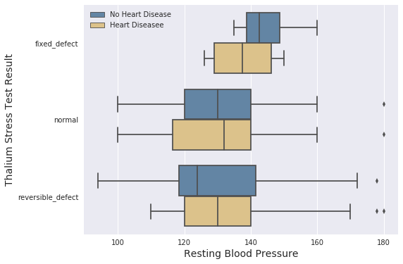 Machine Learning with a Heart: Predicting Heart Disease