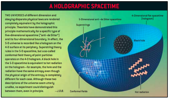 Schematic view of the AdS/CFT correspondence and the holographic principle.