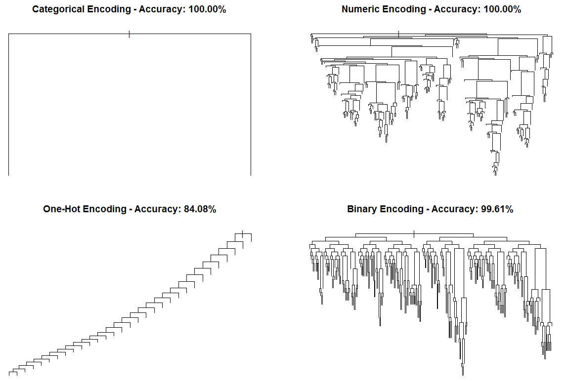 Visiting: Categorical Features and Encoding in Decision Trees