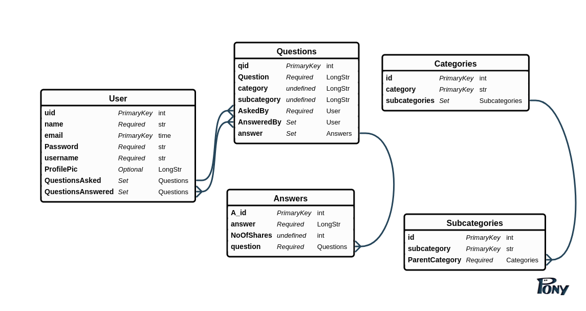 3 1 Data Modelling: Creating an Entity Relation Diagram