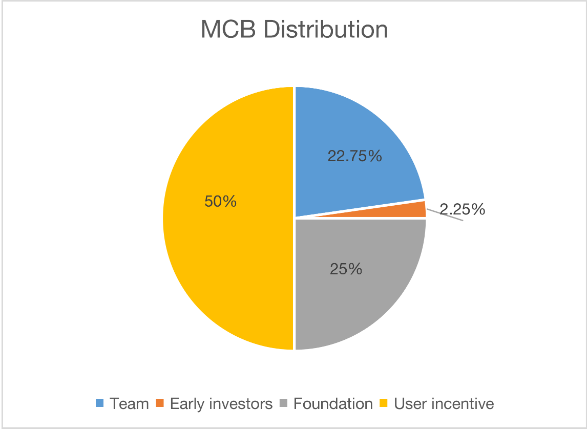 Everything About The MCB Token