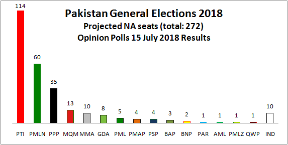 Opinion Polls Projected Party Position - Opinion Polls
