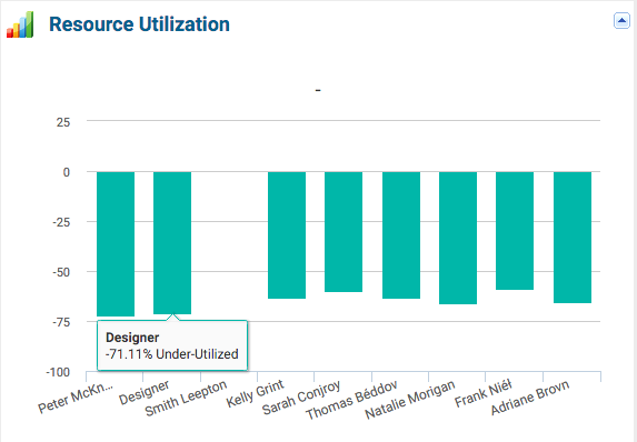 Project Resource Utilization Team - KPIs for Project Manager