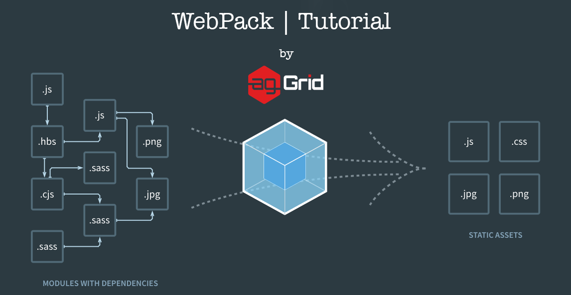 Webpack Tutorial: Understanding How it Works