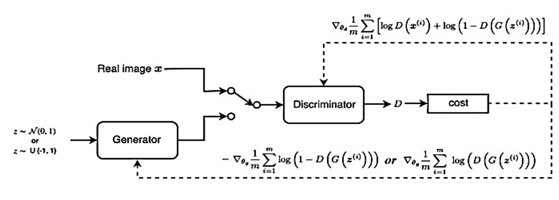 The Problems of Generative Adversarial Networks (GANs)